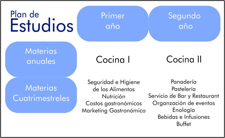 PG PLAN DE ESTUDIOS